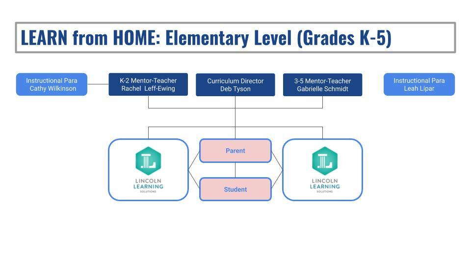Learn From Home Resource Chart