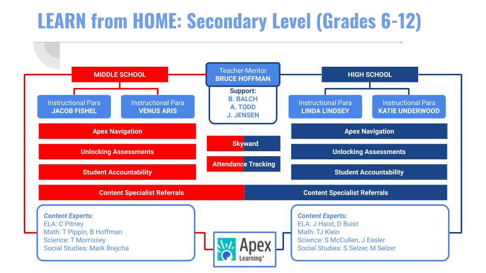 Learn from Home 6-12 Flowchart